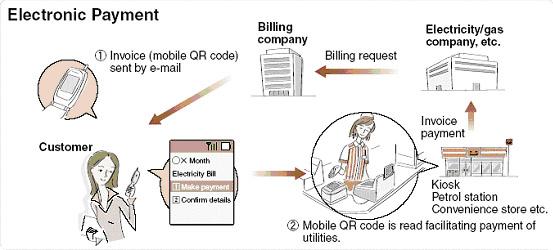 QR码收费系统